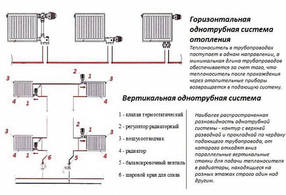 Горизонтальня и вертикальная схемы подключения стояков