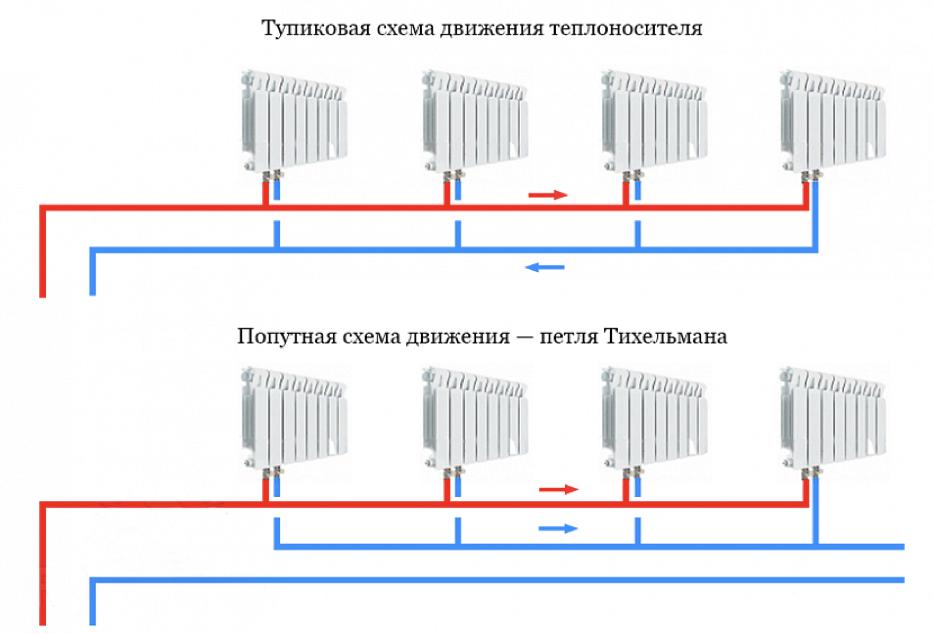 Схемы расположения магистральных трубопроводов