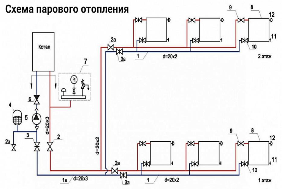 Схема парового отопления в индивидуальном доме