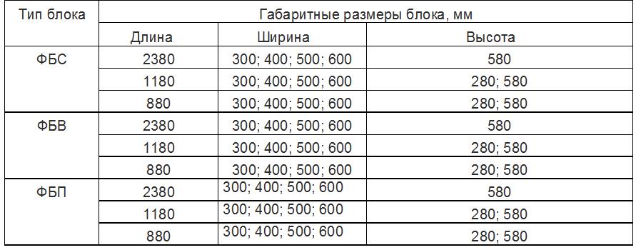 Типы блоков ФБС, ФБВ, ФБП с размерами